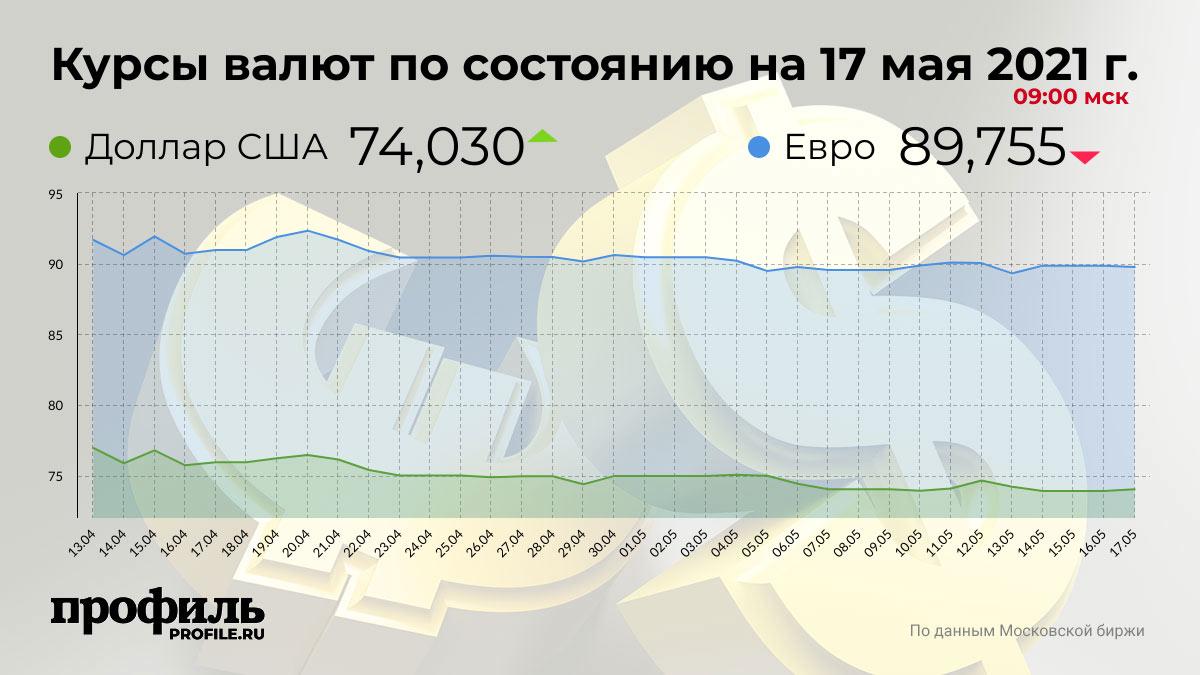 Курсы валют по состоянию на 17 мая 2021 г. 09:00 мск