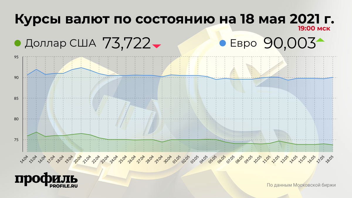 Курсы валют по состоянию на 18 мая 2021 г. 19:00 мск