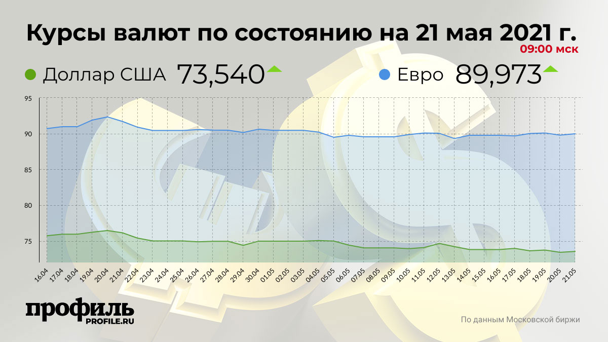Курсы валют по состоянию на 21 мая 2021 г. 09:00 мск