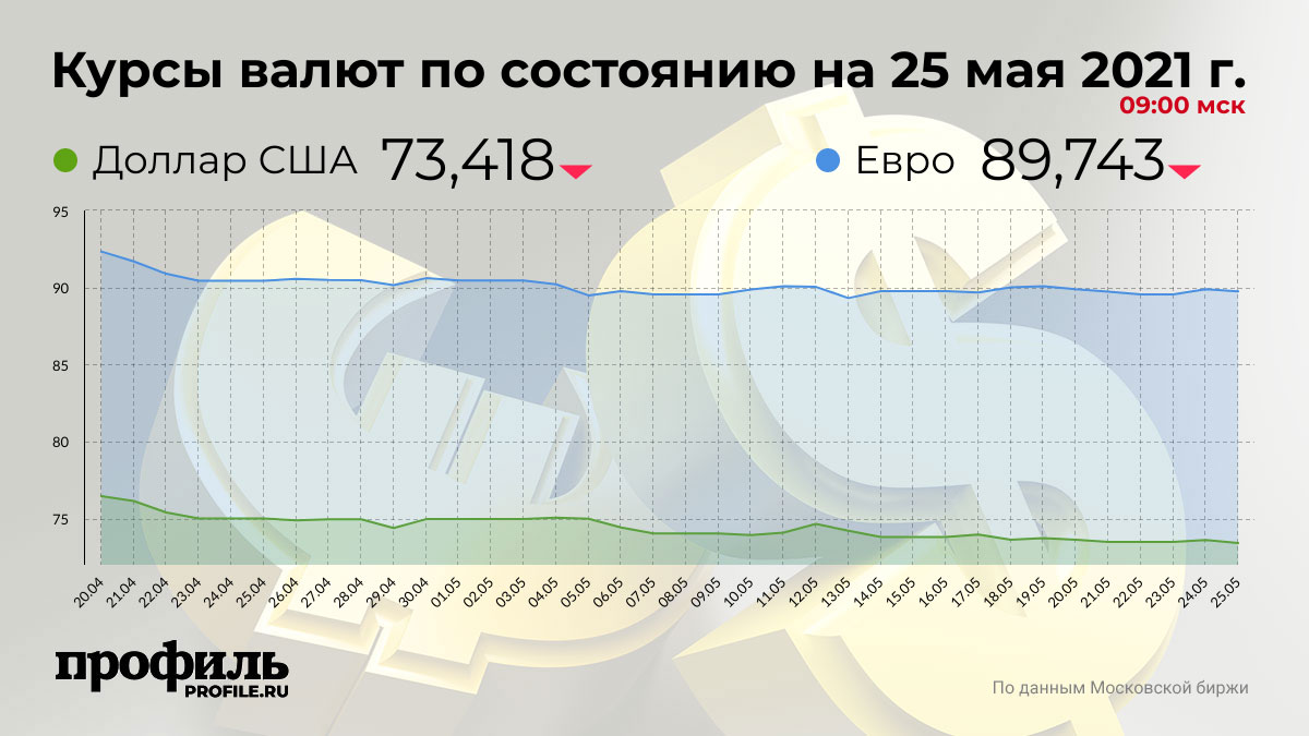 Курсы валют по состоянию на 25 мая 2021 г. 09:00 мск