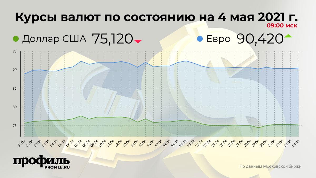 Курсы валют по состоянию на 4 мая 2021 г. 09:00 мск