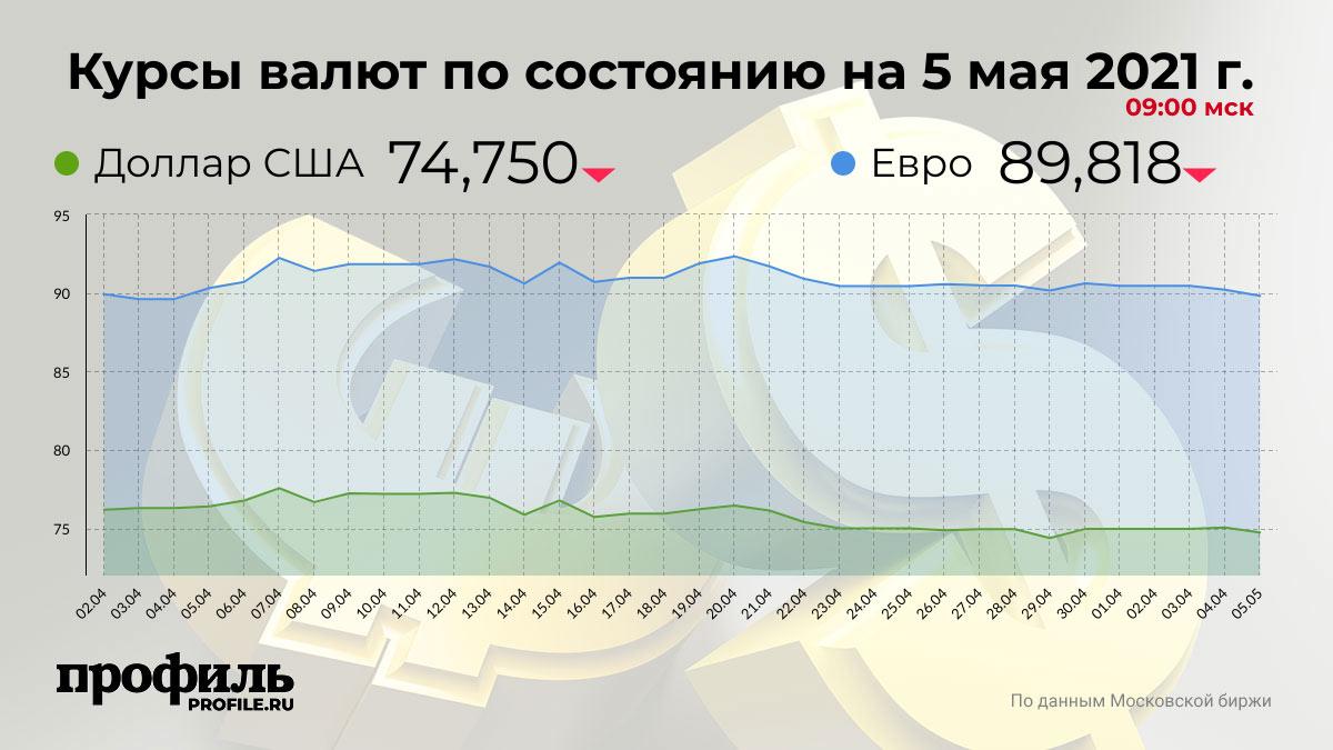 Курсы валют по состоянию на 5 мая 2021 г. 09:00 мск