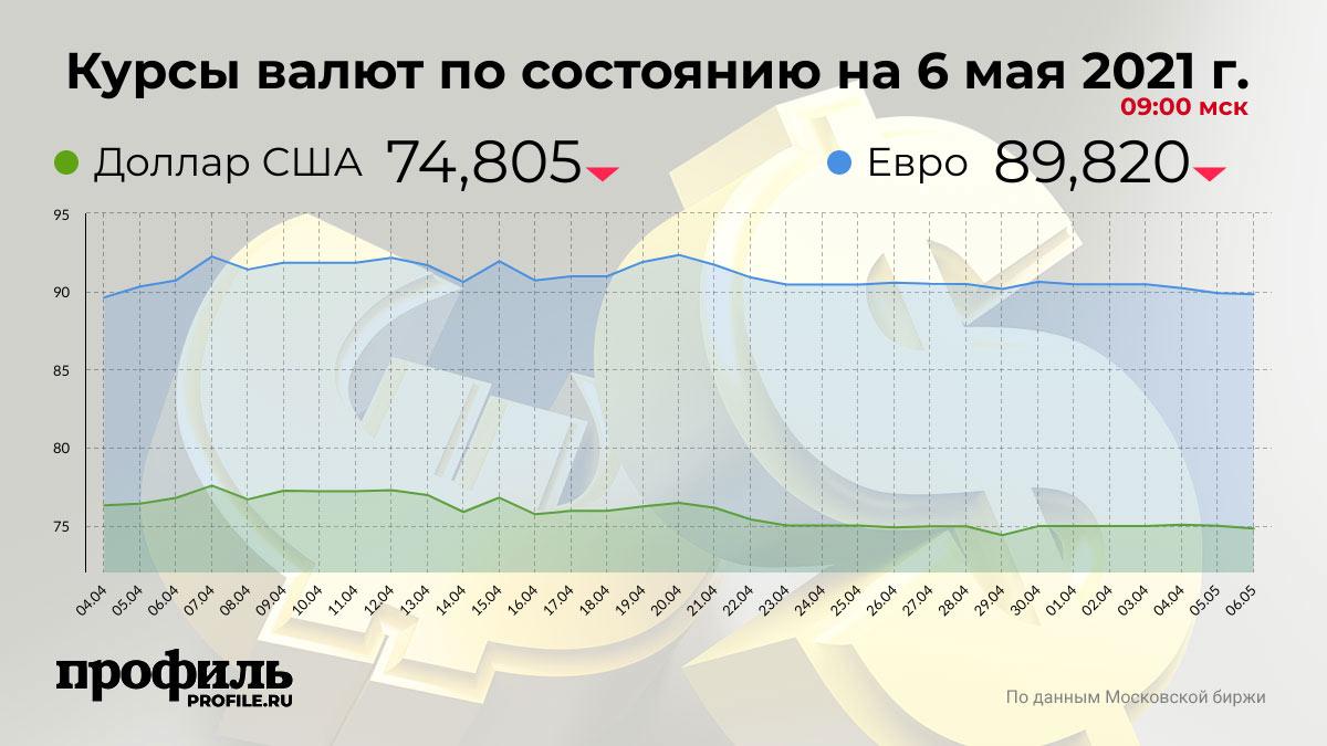 Курсы валют по состоянию на 6 мая 2021 г. 09:00 мск