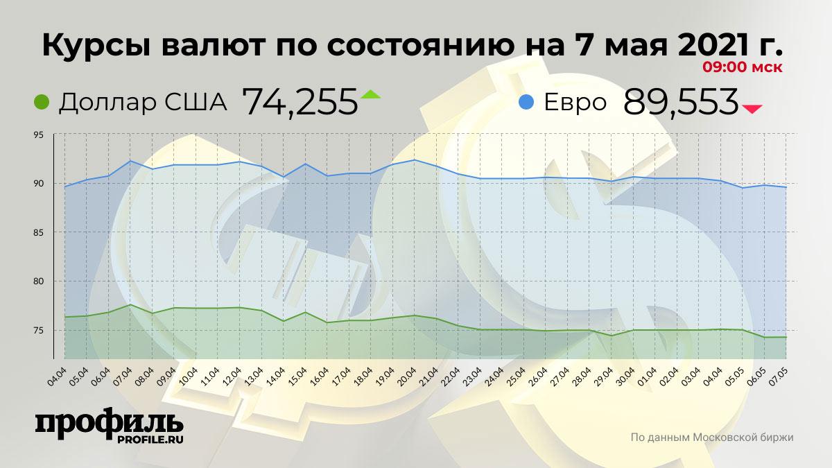 Курсы валют по состоянию на 7 мая 2021 г. 09:00 мск