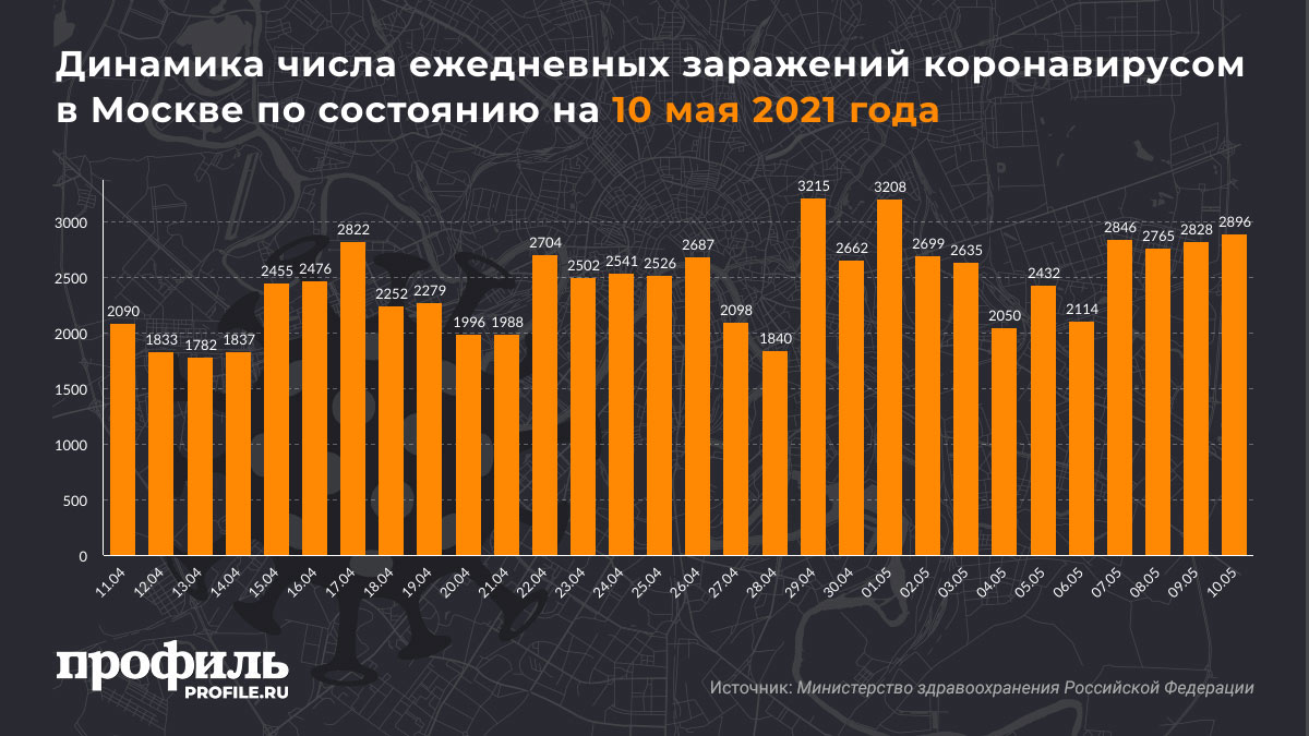 Динамика числа ежедневных заражений коронавирусом в Москве по состоянию на 10 мая 2021 года