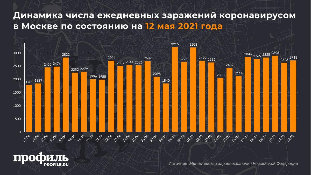Динамика числа ежедневных заражений коронавирусом в Москве по состоянию на 12 мая 2021 года