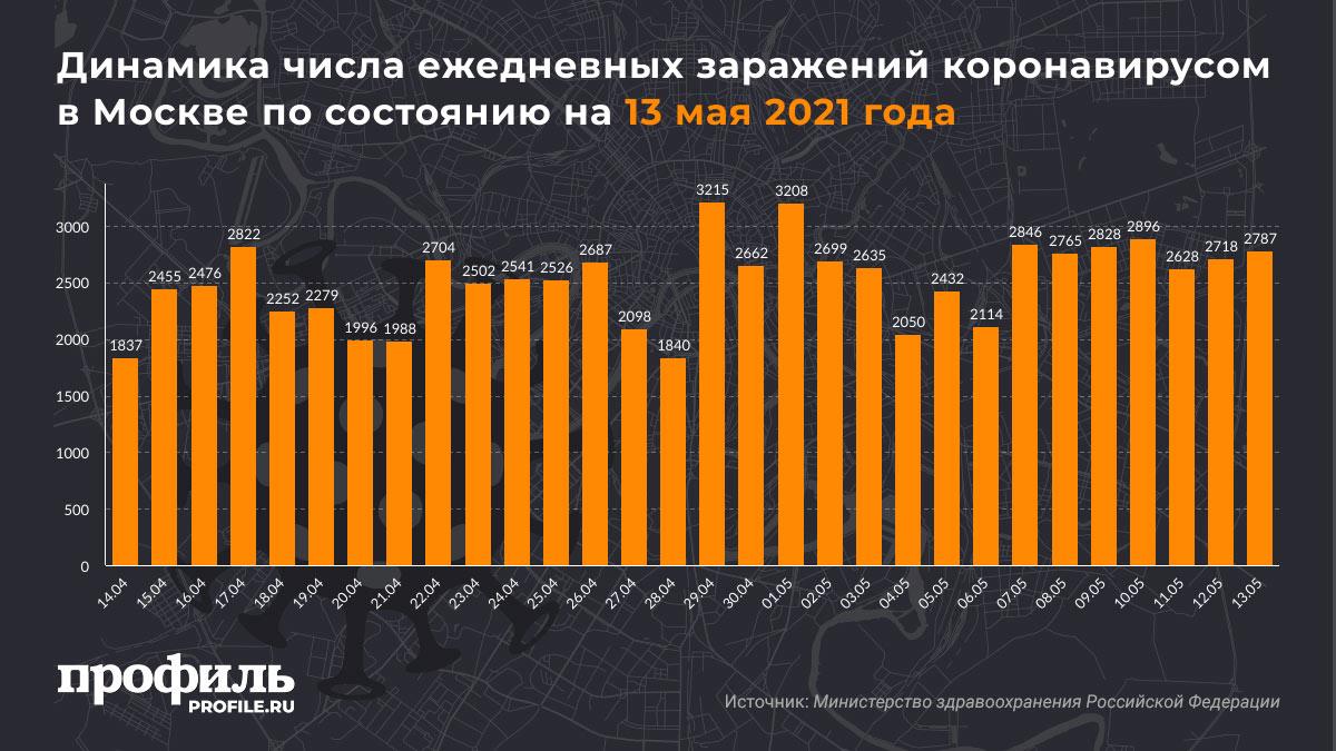 Динамика числа ежедневных заражений коронавирусом в Москве по состоянию на 13 мая 2021 года