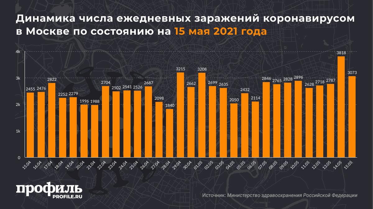 Динамика числа ежедневных заражений коронавирусом в Москве по состоянию на 15 мая 2021 года