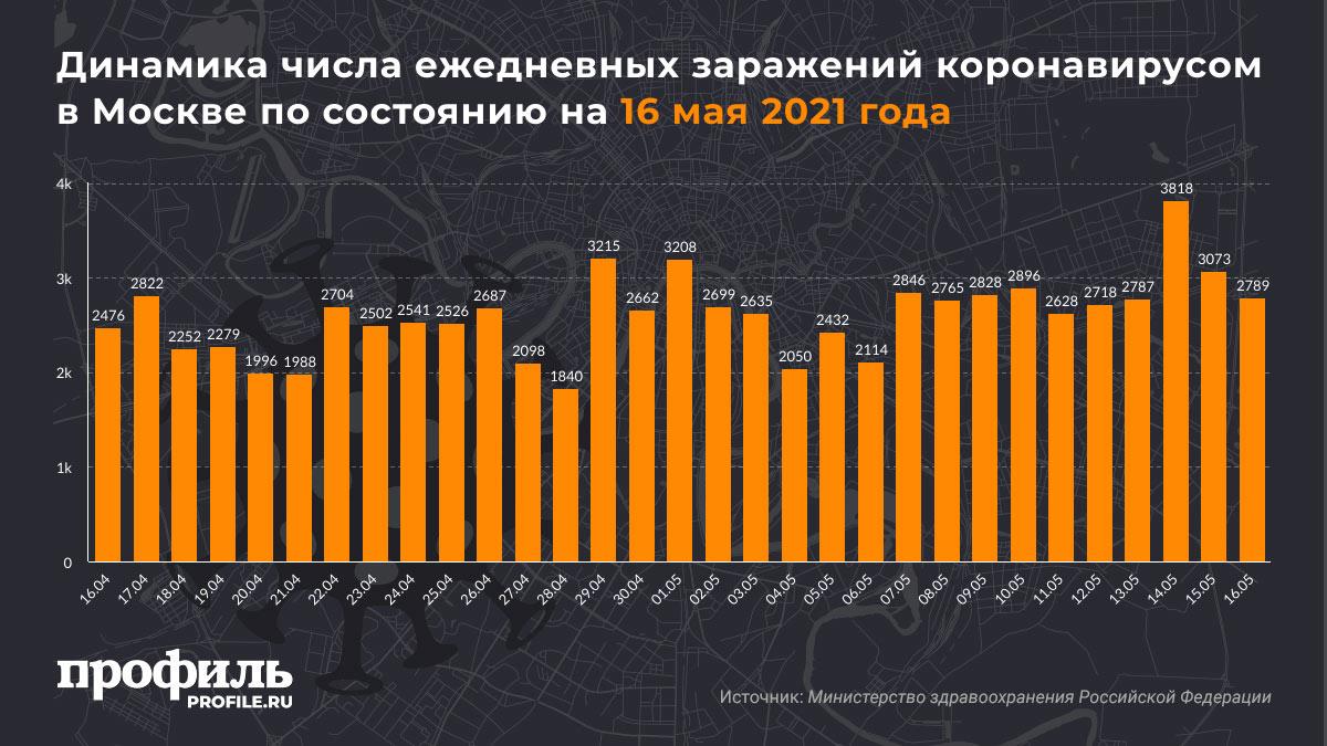 Динамика числа ежедневных заражений коронавирусом в Москве по состоянию на 16 мая 2021 года