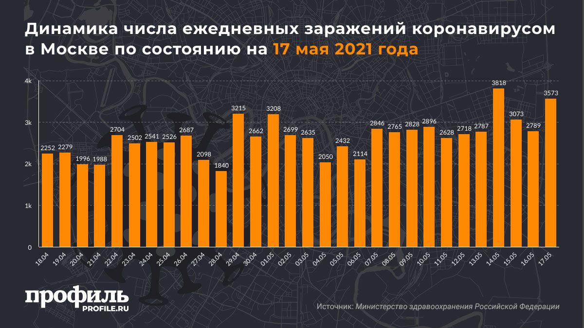 Динамика числа ежедневных заражений коронавирусом в Москве по состоянию на 17 мая 2021 года