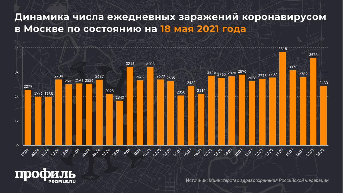 Динамика числа ежедневных заражений коронавирусом в Москве по состоянию на 18 мая 2021 года