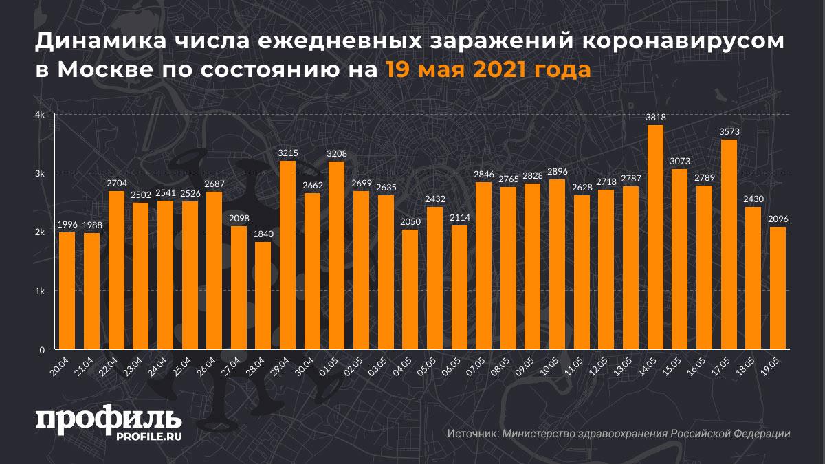 Динамика числа ежедневных заражений коронавирусом в Москве по состоянию на 19 мая 2021 года