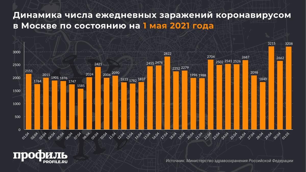 Динамика числа ежедневных заражений коронавирусом в Москве по состоянию на 1 мая 2021 года
