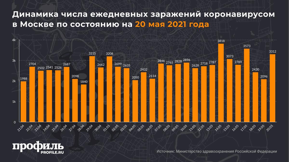 Динамика числа ежедневных заражений коронавирусом в Москва по состоянию на 20 мая 2021 года