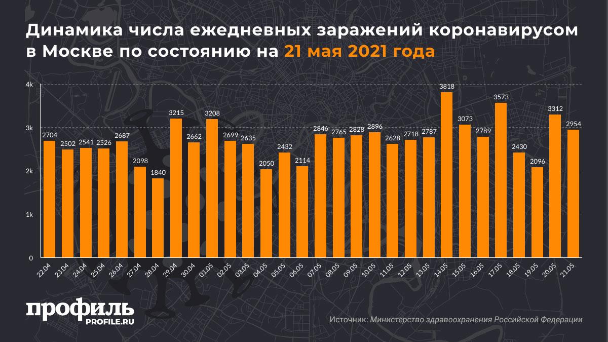 Динамика числа ежедневных заражений коронавирусом в Москве по состоянию на 21 мая 2021 года