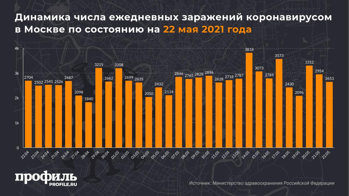 Динамика числа ежедневных заражений коронавирусом в Москве по состоянию на 22 мая 2021 года