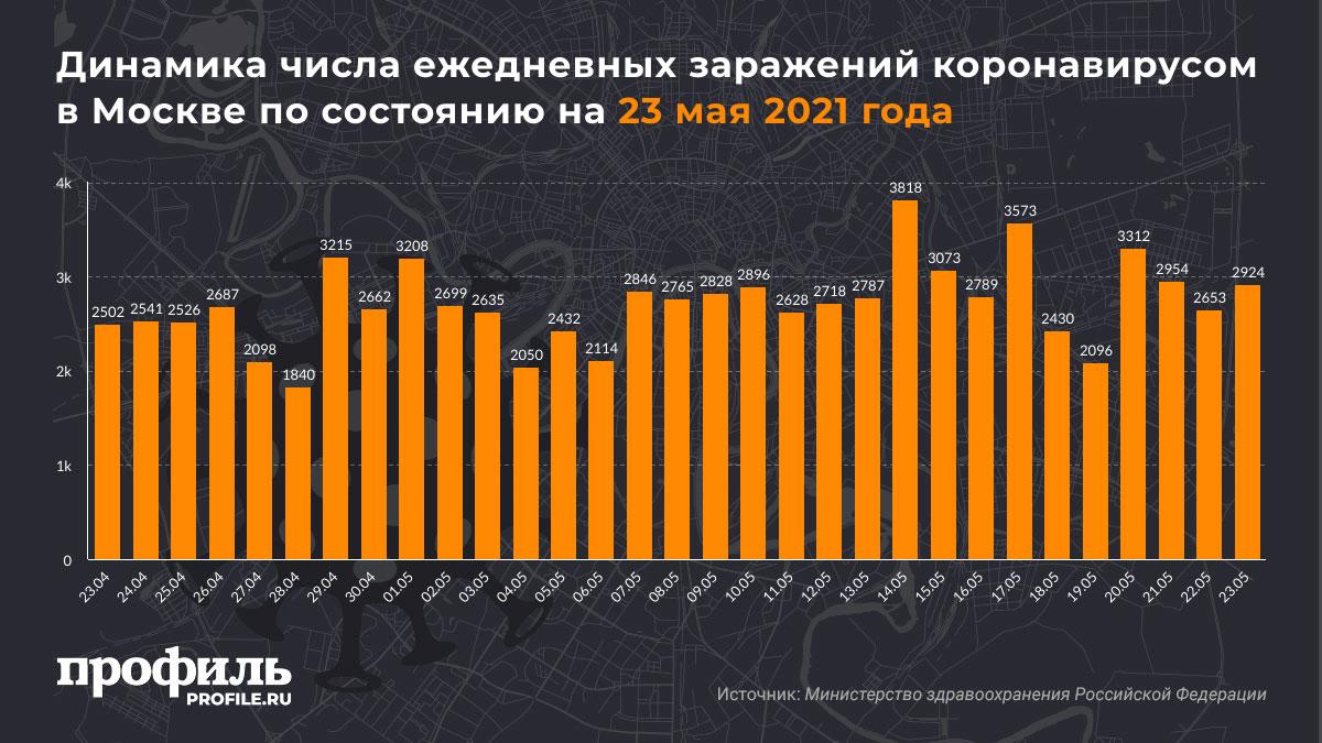 Динамика числа ежедневных заражений коронавирусом в Москве по состоянию на 23 мая 2021 года