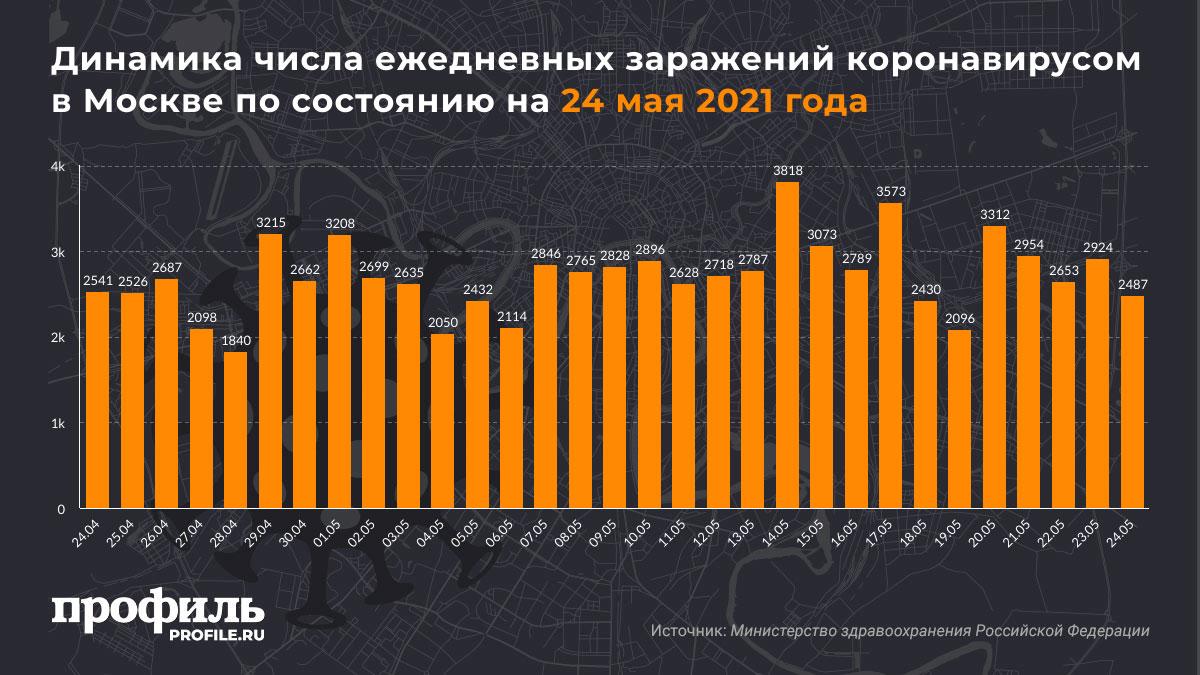 Динамика числа ежедневных заражений коронавирусом в Москве по состоянию на 24 мая 2021 года