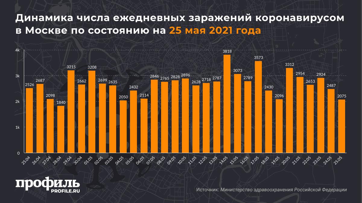 Динамика числа ежедневных заражений коронавирусом в Москве по состоянию на 25 мая 2021 года