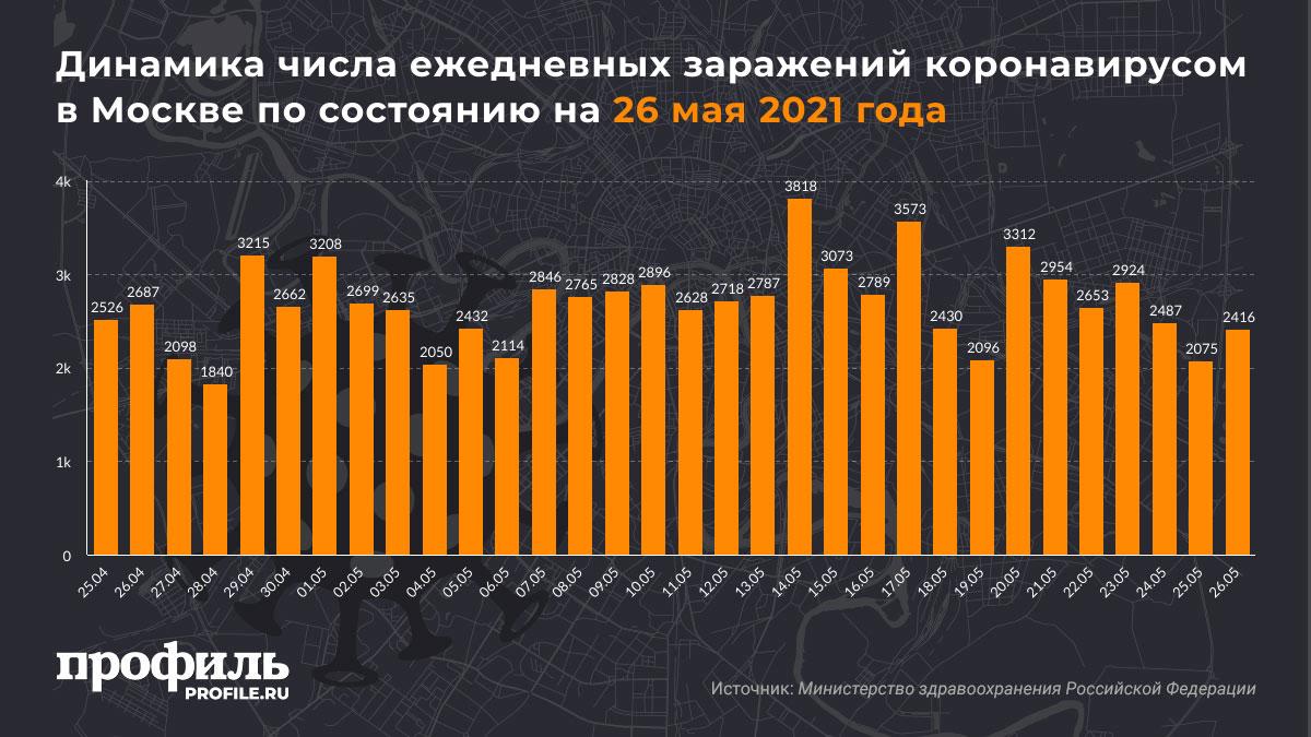 Динамика числа ежедневных заражений коронавирусом в Москве по состоянию на 26 мая 2021 года