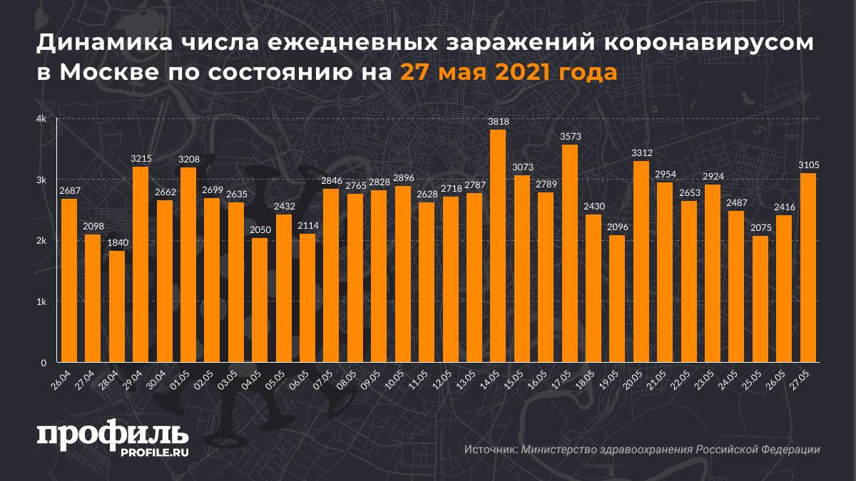 Динамика числа ежедневных заражений коронавирусом в Москве по состоянию на 27 мая 2021 года