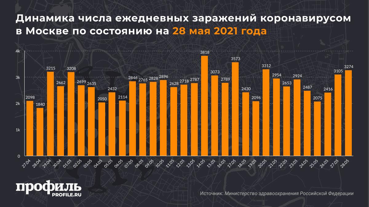 Динамика числа ежедневных заражений коронавирусом в Москве по состоянию на 28 мая 2021 года