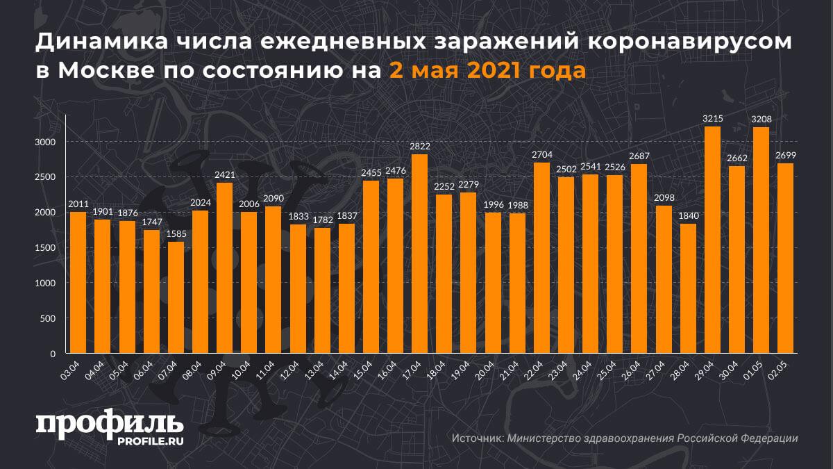 Динамика числа ежедневных заражений коронавирусом в Москве по состоянию на 2 мая 2021 года