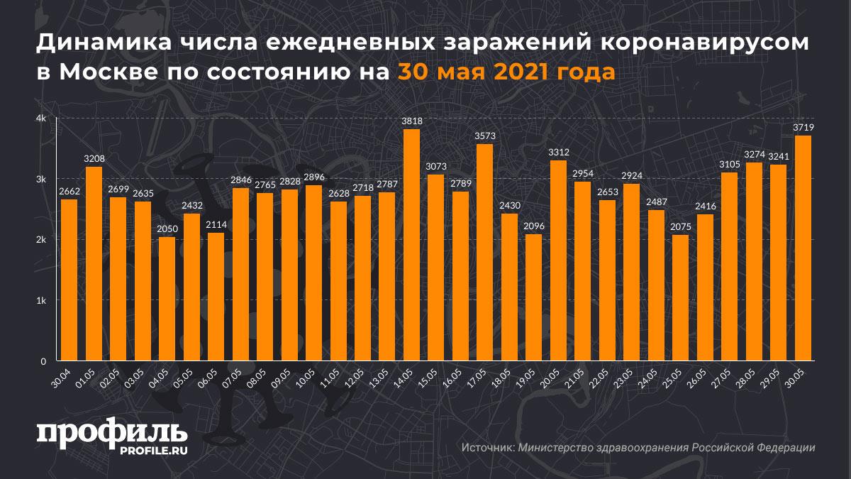 Динамика числа ежедневных заражений коронавирусом в Москве по состоянию на 30 мая 2021 года