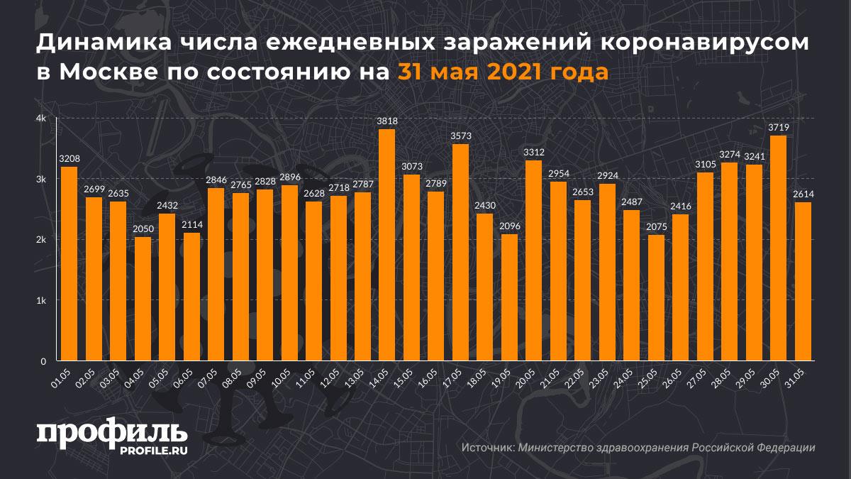 Динамика числа ежедневных заражений коронавирусом в Москве по состоянию на 31 мая 2021 года