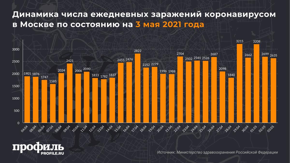 Динамика числа ежедневных заражений коронавирусом в Москве по состоянию на 3 мая 2021 года