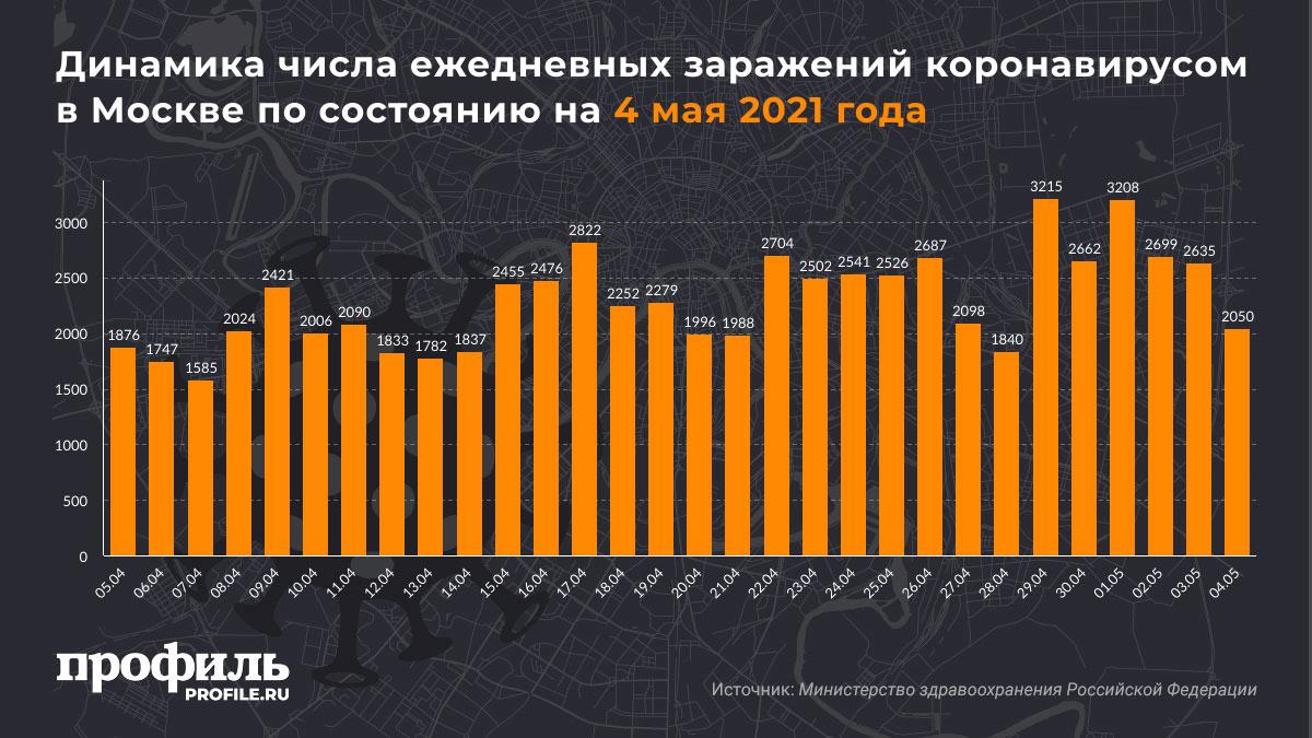 Динамика числа ежедневных заражений коронавирусом в Москве по состоянию на 4 мая 2021 года