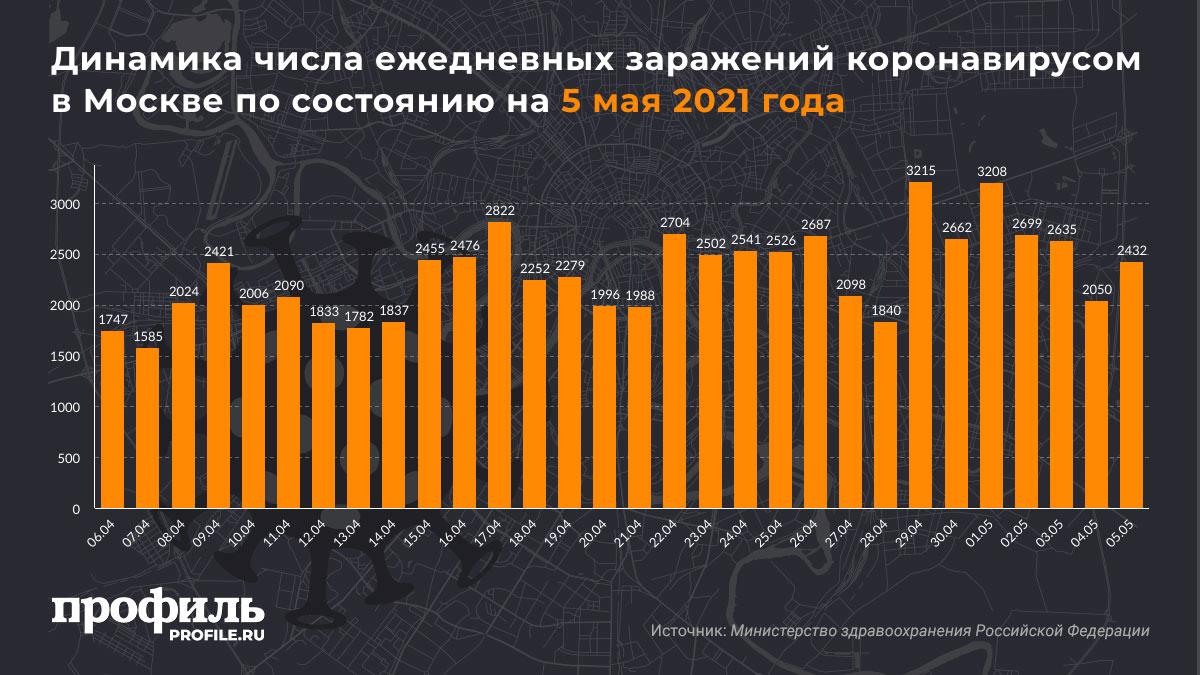 Динамика числа ежедневных заражений коронавирусом в Москве по состоянию на 5 мая 2021 года