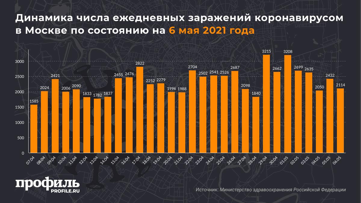 Динамика числа ежедневных заражений коронавирусом в Москве по состоянию на 6 мая 2021 года