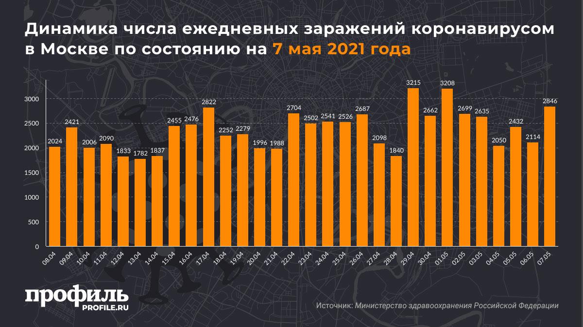 Динамика числа ежедневных заражений коронавирусом в Москве по состоянию на 7 мая 2021 года