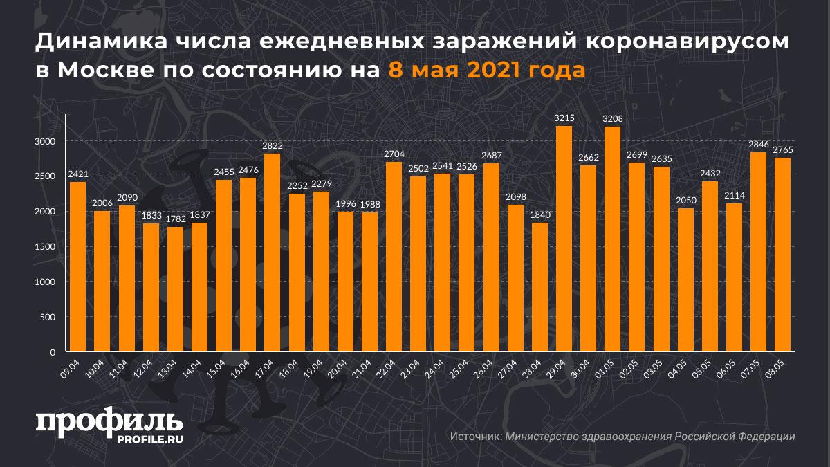 Динамика числа ежедневных заражений коронавирусом в Москве по состоянию на 8 мая 2021 года