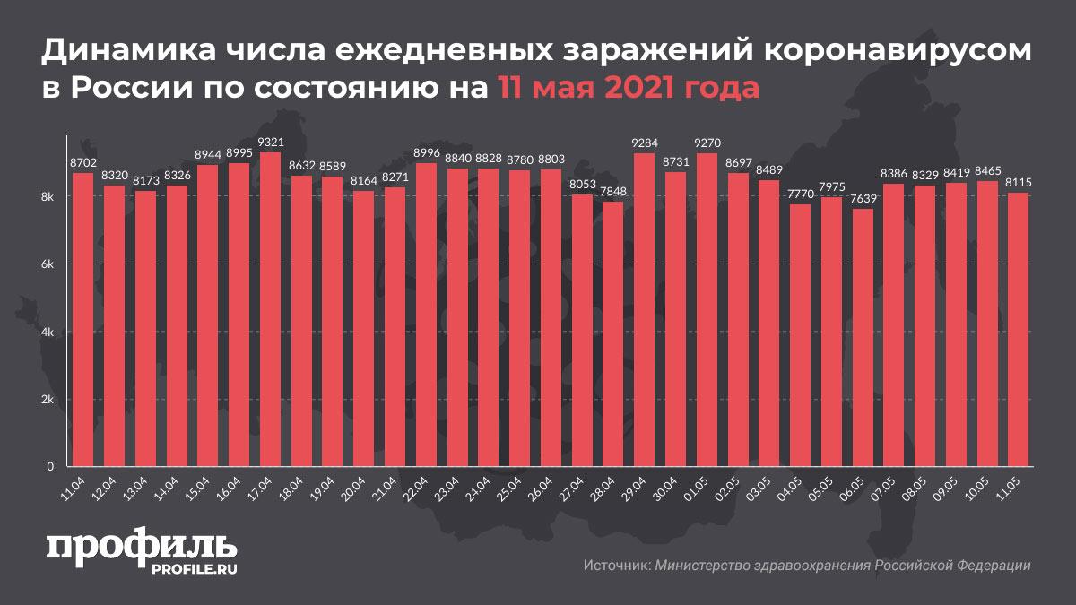 Динамика числа ежедневных заражений коронавирусом в России по состоянию на 11 мая 2021 года