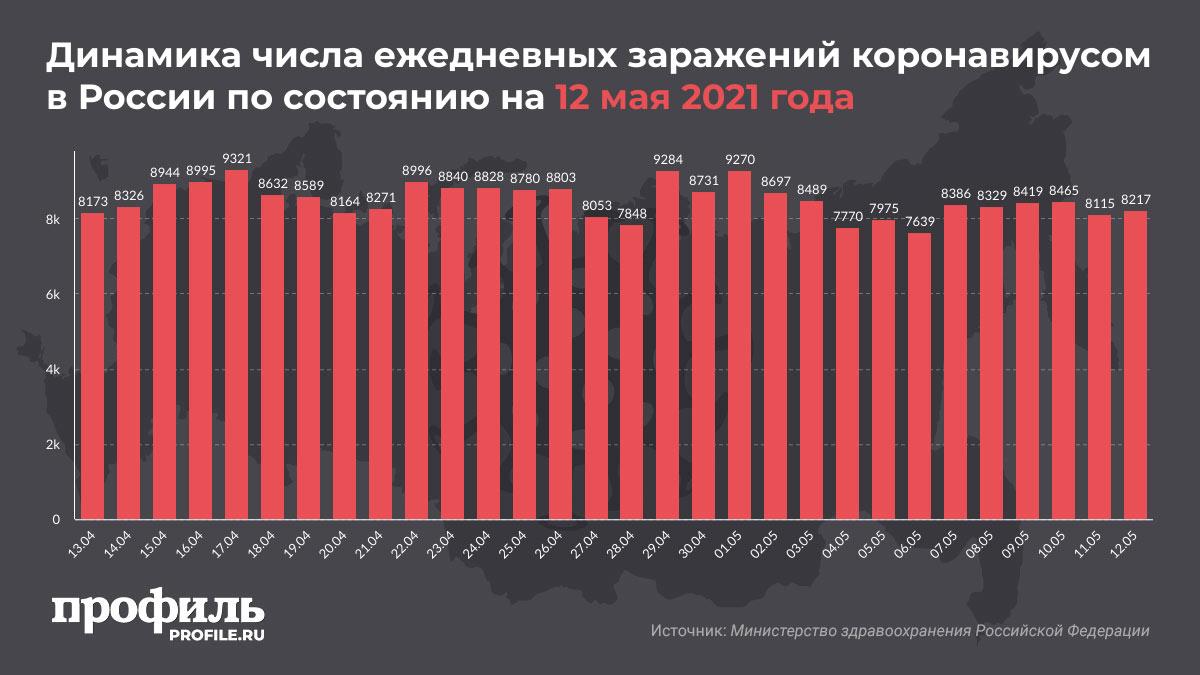 Динамика числа ежедневных заражений коронавирусом в России по состоянию на 12 мая 2021 года