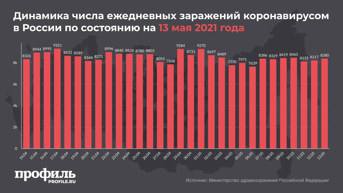 Динамика числа ежедневных заражений коронавирусом в России по состоянию на 13 мая 2021 года