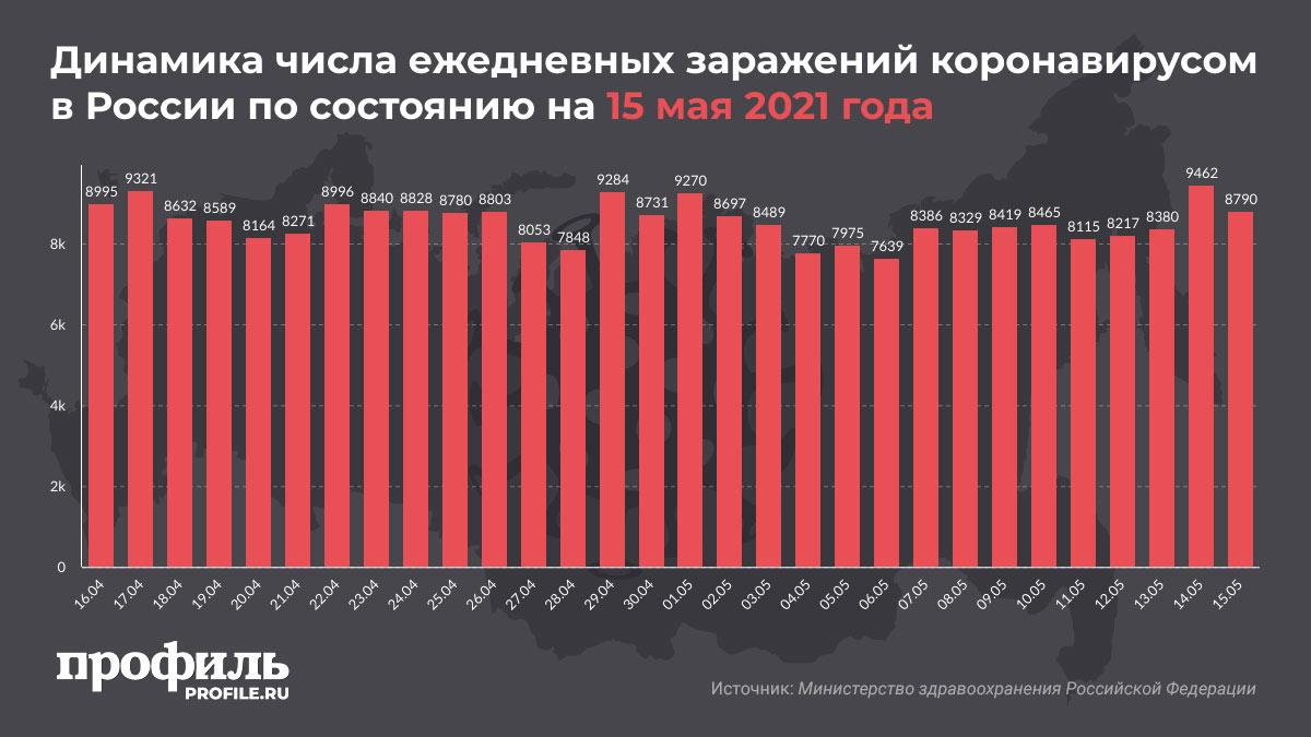 Динамика числа ежедневных заражений коронавирусом в России по состоянию на 15 мая 2021 года
