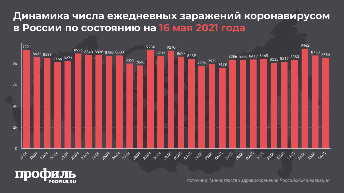 Динамика числа ежедневных заражений коронавирусом в России по состоянию на 16 мая 2021 года