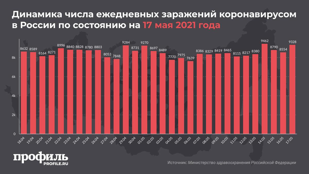 Динамика числа ежедневных заражений коронавирусом в России по состоянию на 17 мая 2021 года