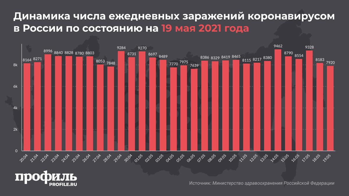 Динамика числа ежедневных заражений коронавирусом в России по состоянию на 19 мая 2021 года