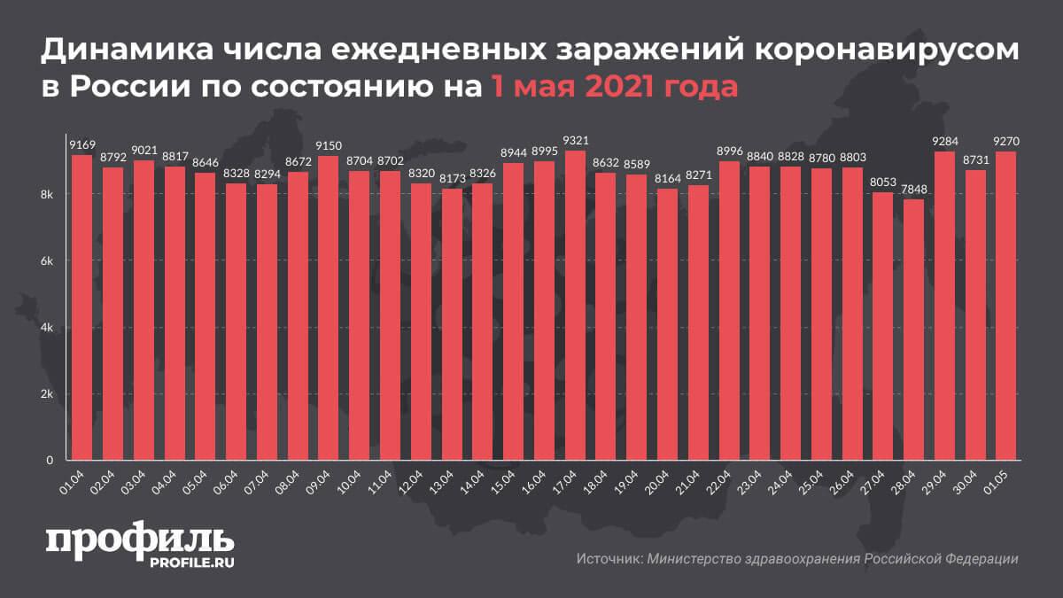 Динамика числа ежедневных заражений коронавирусом в России по состоянию на 1 мая 2021 года