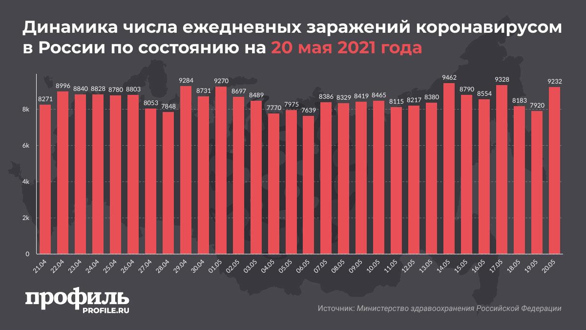 Динамика числа ежедневных заражений коронавирусом в России по состоянию на 20 мая 2021 года