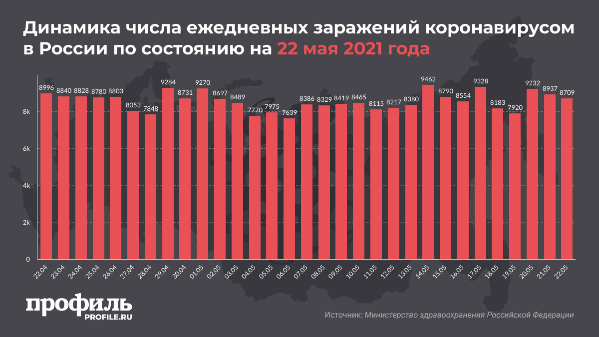 Динамика числа ежедневных заражений коронавирусом в России по состоянию на 22 мая 2021 года