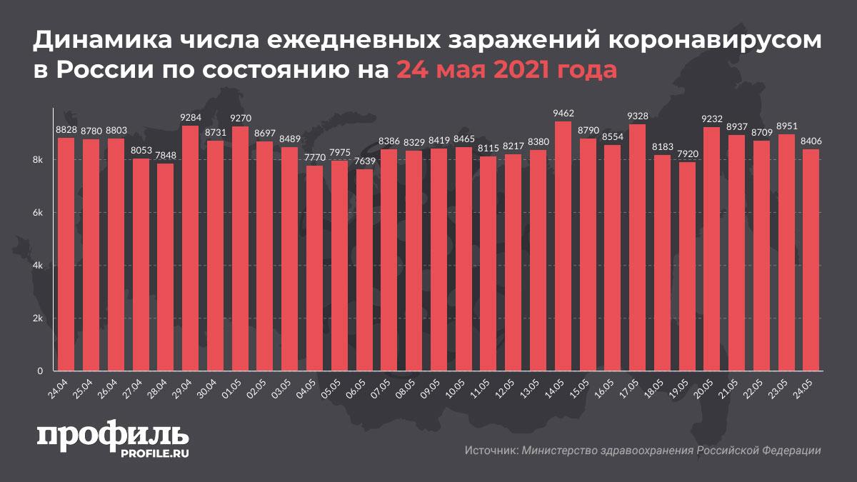Динамика числа ежедневных заражений коронавирусом в России по состоянию на 24 мая 2021 года