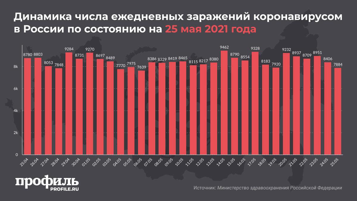 Динамика числа ежедневных заражений коронавирусом в России по состоянию на 25 мая 2021 года