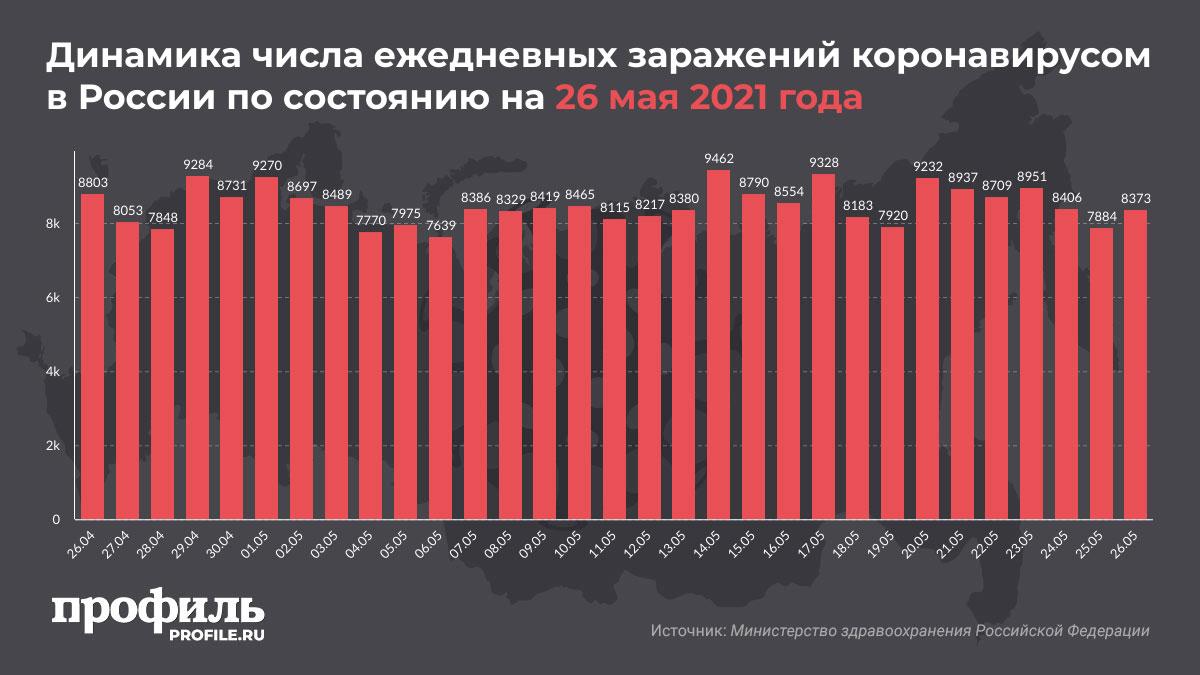Динамика числа ежедневных заражений коронавирусом в России по состоянию на 26 мая 2021 года
