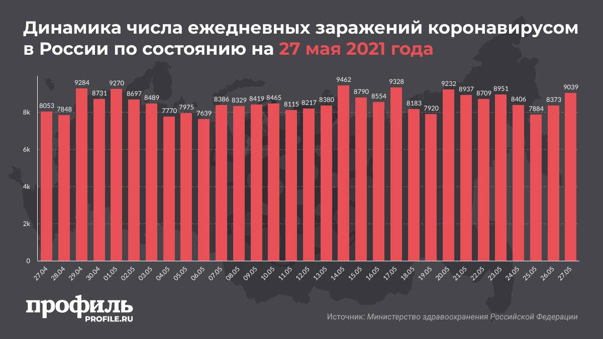 Динамика числа ежедневных заражений коронавирусом в России по состоянию на 27 мая 2021 года