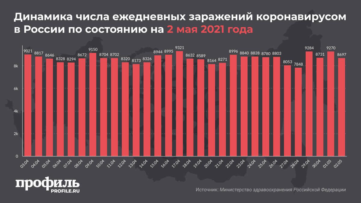 Динамика числа ежедневных заражений коронавирусом в России по состоянию на 2 мая 2021 года